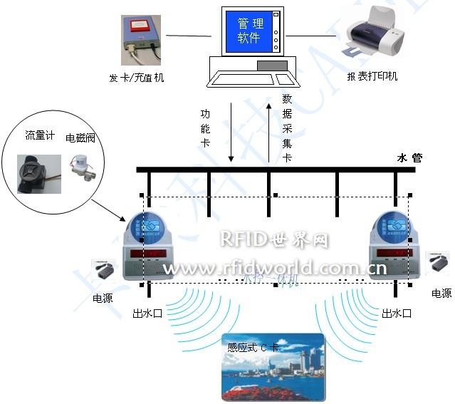 IC卡水控一体机技术方案