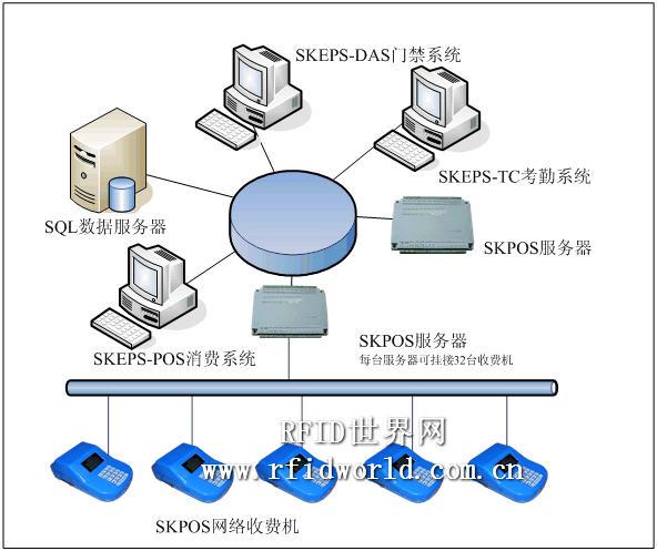 玺玛克智能科技SKEPS-POS消费系统解决方案