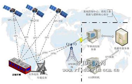 冠易诚科技GPS车辆管理方案