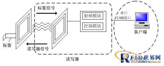 RFID文献智能管理系统在深圳图书馆的应用