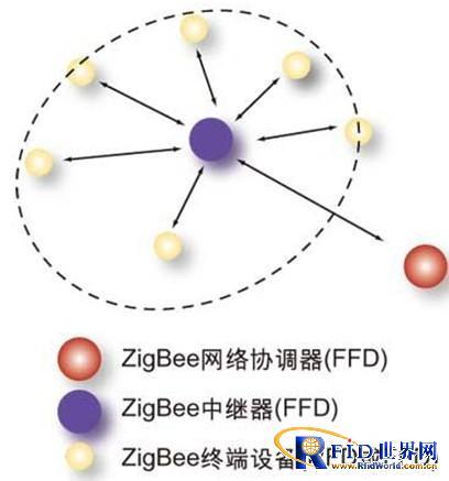 基于ZigBee 技术的无线环保检测系统解决方案