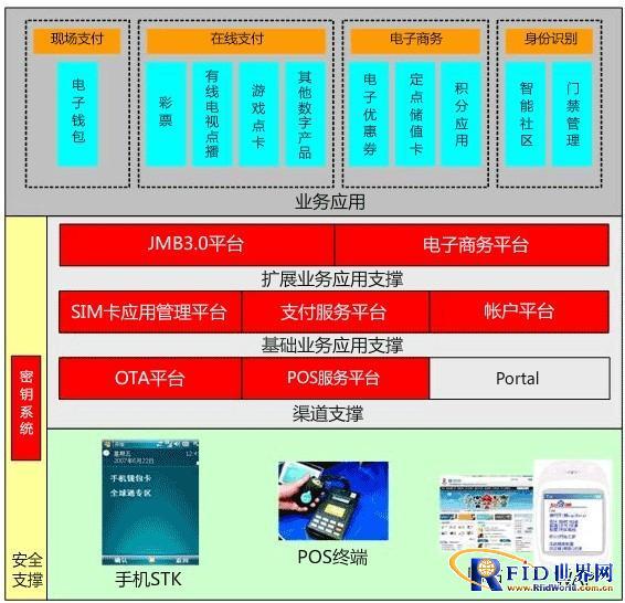 非接触式SIM卡手机钱包综合解决方案