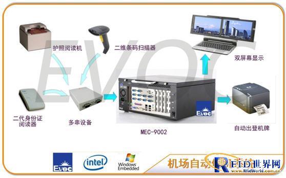研祥MEC-9002在机场自助值机中应用