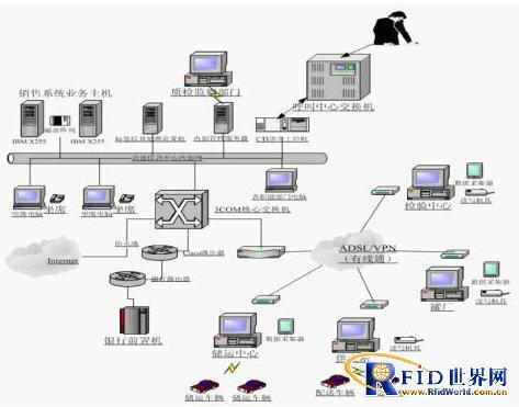 杭州英思睿气瓶电子标签应用项目