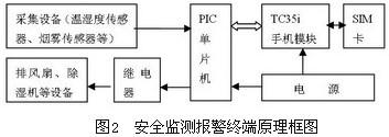 基于无线GSM的仓库安全监控报警系统