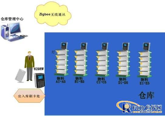 无线Zigbee仓库定位引导出入系统方案