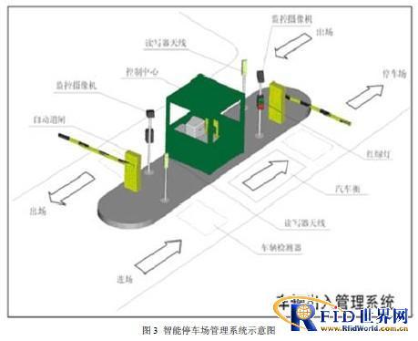 基于RFID的智能泊车场管束体例策画