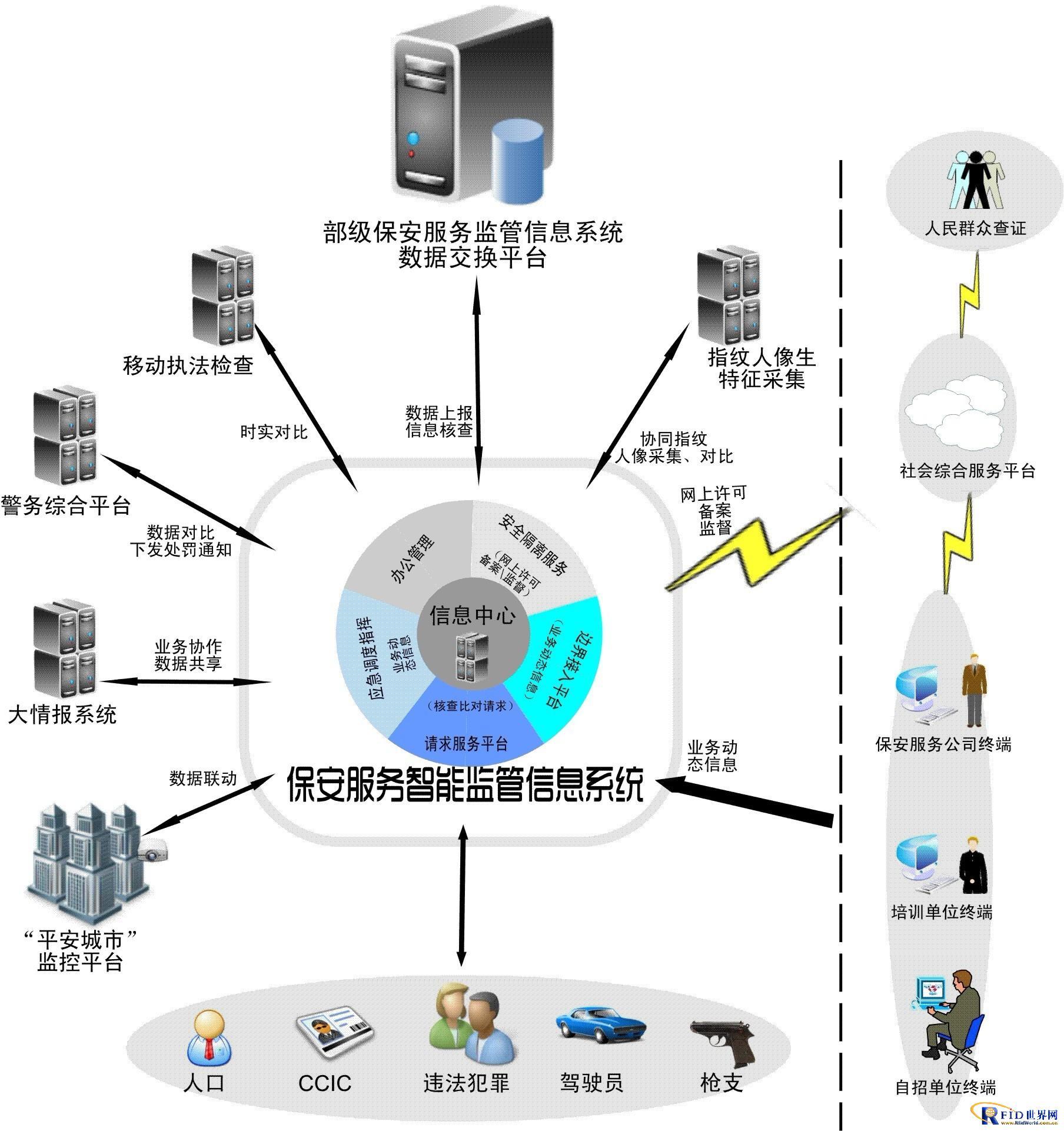 保安服务智能监管信息系统方案
