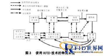 RFID技术在韩国陆军物流中的应用