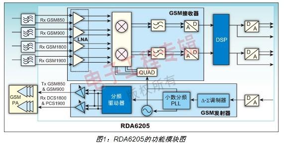 全集成CMOS GSM射频收发器的解决方案