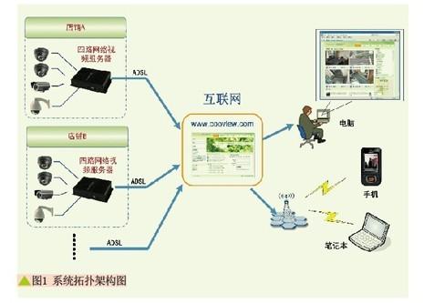 中小型店铺智能网络视频监控方案设计