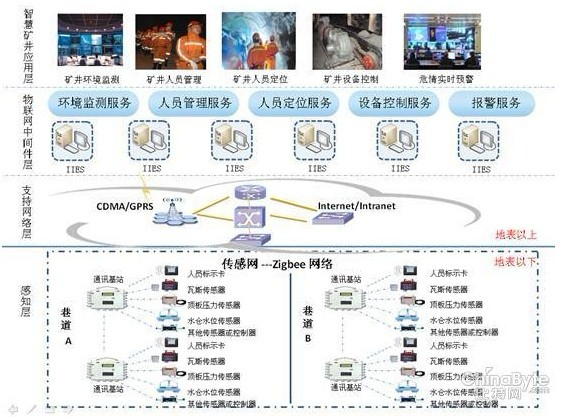 中创软件物联网中间件的智慧矿井解决方案