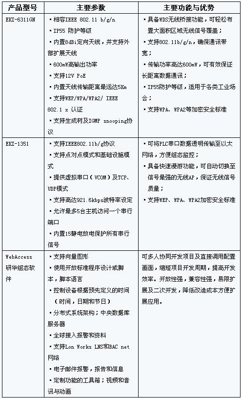 研华汽车生产线AGV无线通讯解决方案