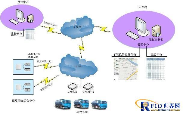 基于RFID的医疗废物管理系统