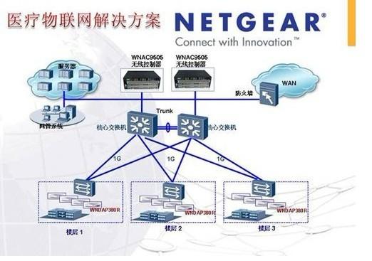 北京顺义医院NETGEAR医疗物联网解决方案