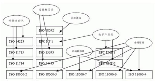 RFID在可信计算平台中的接入方案