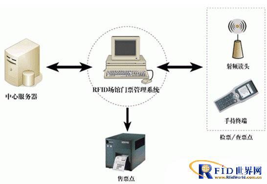 RFID票务管理系统