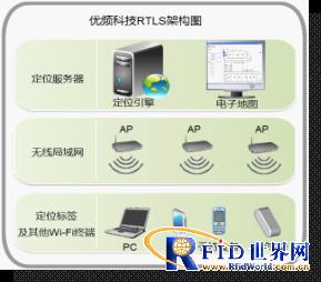 LBS技术之室内手机定位和导航技术应用前沿