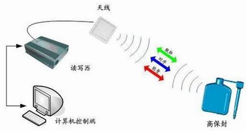 电子封条在物流运输中的应用方案