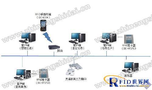 鼎创恒达RFID药品防伪管理系统