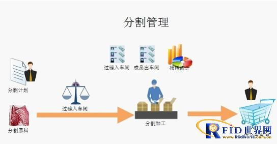 KS-I生猪屠宰销售管理系统分割管理解决方案