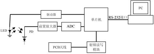 RFID技术在胶体金免疫层析中的应用设计
