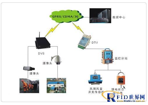 宏电H7000用于煤矿远程监控系统通信