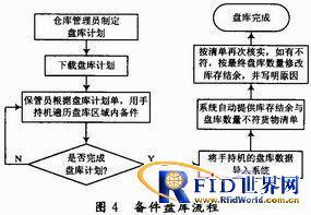RFID技术在备件管理系统上设计与应用