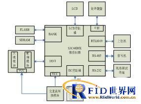 基于射频识别技术的车辆路口通行系统设计
