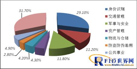 2015年中国RFID行业市场规模将达373亿元