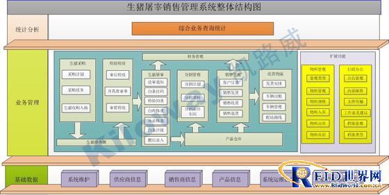 KS-I生猪屠宰销售管理系统软件产品解决方案