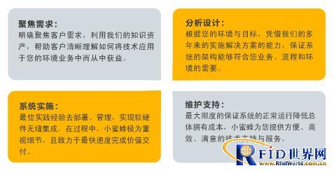 RFID仓库管理系统—服装行业