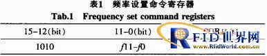 应用于矿井的RFID应答器设计