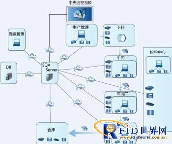 苏州新慧物联RFID智能制造系统