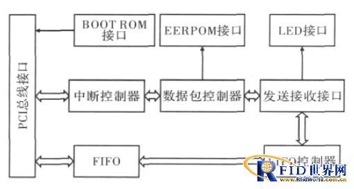 手持式RFID读写器网络接口设计