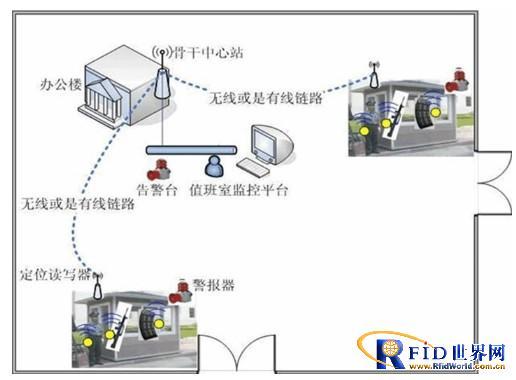 北京某部队安装枪支离位报警系统