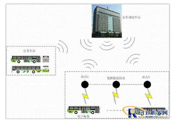2.2.1. 公交总站管理   每辆公交车将配发具备全球唯一识别码并经过系统注册的标签,当公交车辆进入车场时,车上的标签将被安装在入口处的读写器自动获取,并传输至后台电脑处理,后台电脑对于此信息记录并处理,记录该车辆的入场时间与车辆相关信息,后台并判断该车辆应该停放在场内的哪个停车位,并将此信息反馈至入口处的LED显示屏。驾驶员通过LED显示屏可以知道应该停放在哪个车位和一些附加信息,如下次出车时间(此时间是经过后台电脑自动运算的结果)等。当公交车辆出场时,基于相同的工作原理,后台系统记录出场时间和其