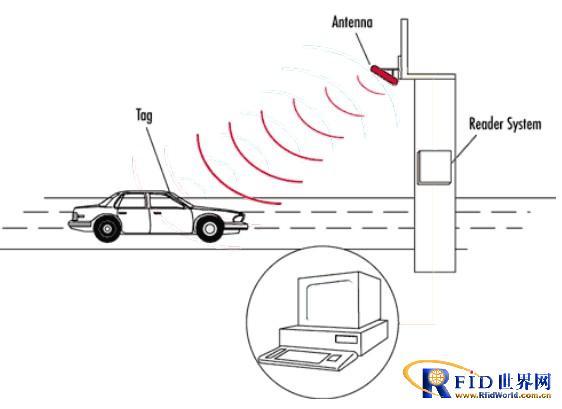 基于RFID的远距离射频识别停车场管理系统解决方案