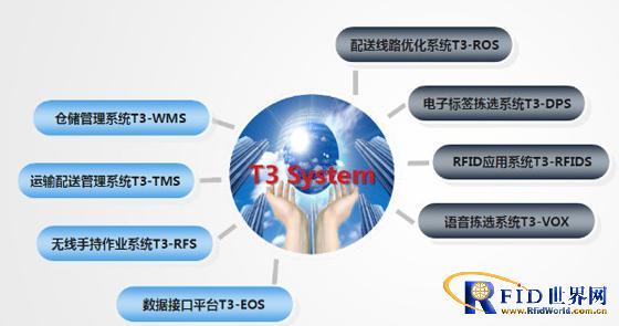 铁通吉林省公司成功实施物资供应链物流管理系统