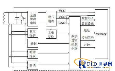 基于XPM存储器RFID高频接口设计