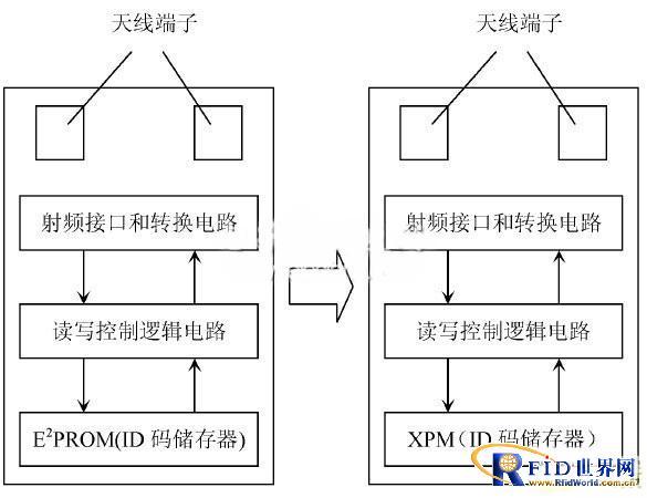 基于X-RFID的智能型图书馆管理系统设计
