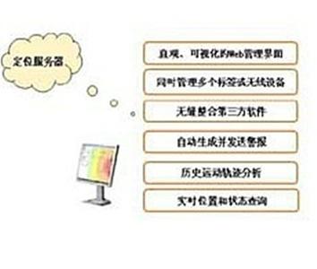 WIFI-RFID定位服务器软件