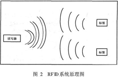 RFID系统原理图