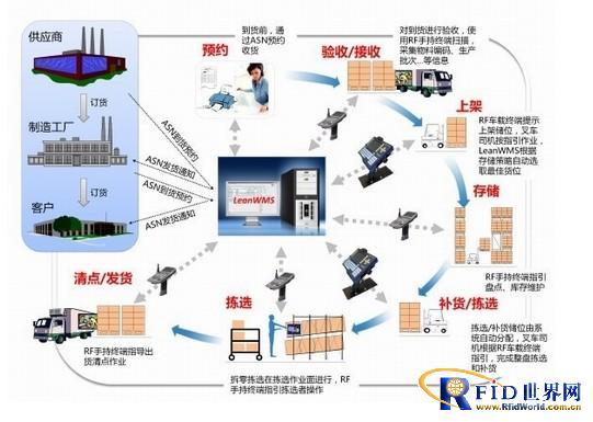 零售行业无线信息管理