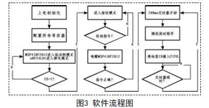 本文介绍了有源标签的设计理念出发,针对煤矿井下一般小范围空间RFID定位的需求,根据低功耗、高效率的原则进行RFID标签的设计。系统在硬件上采用了MSP430F2012单片机和nRF24L01射频芯片的低功耗组合;软件上则结合了RFID定位的特点,介绍了有别于一般以识别为主要目的的标签的设计方法,并分析了其软件设计流程以及简单的防冲突能力。通过良好匹配的天线,本设计有效读取距离可达几十米,足以应付一般空间内定位的需求。
