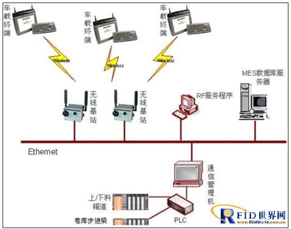 钢铁行业RFID移动应用方案