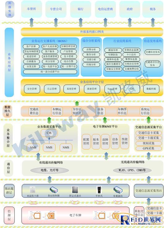 RFID电子车牌监管系统产品解决方案
