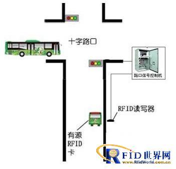 上海中棱射频BRT快速公交优先系统