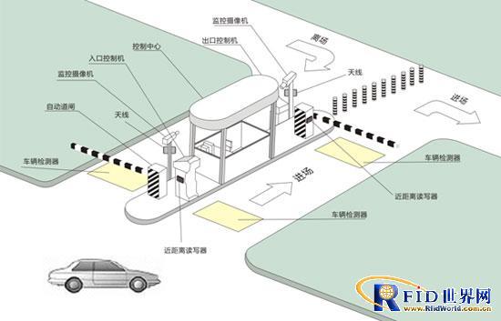 智能停车场管理方案