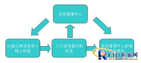 仪器仪表管理方案